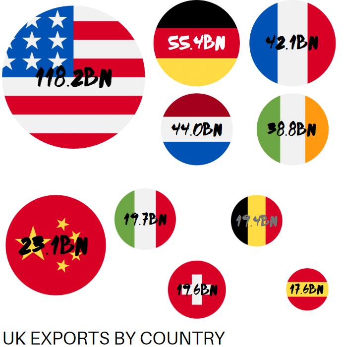 an image of the uk export partners by country